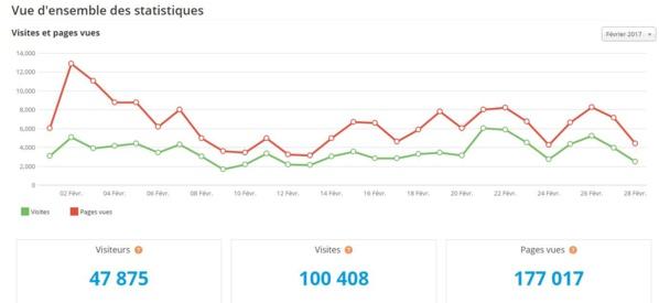 Un site web sur le Bassin d' Arcachon fait 100 000 visites dans son mois de lancement